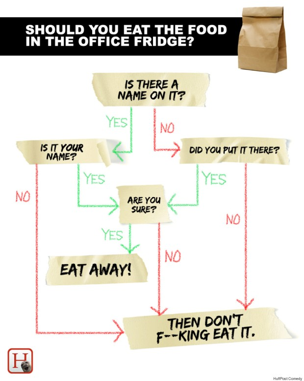 o-office-food-theft-flowchart-900